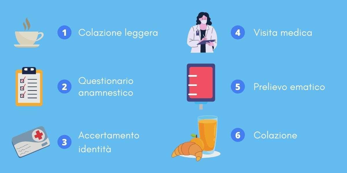 Le fasi della donazione di sangue